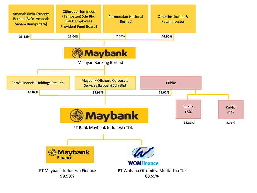 Maybank Indonesia Group Structure as per 31 December 2018